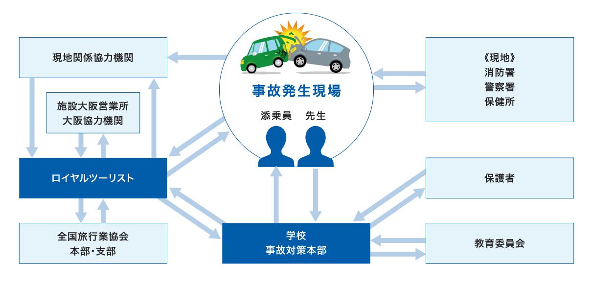 図:緊急連絡体制