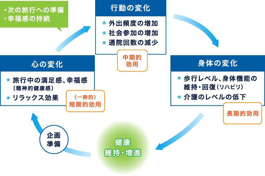 図:UT(ユニバーサルツーリズム)における効用の考え方